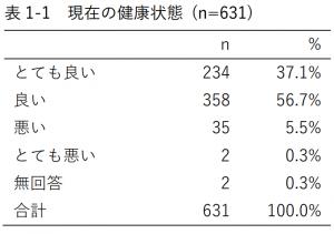 表1-1 現在の健康状態 (n=631)