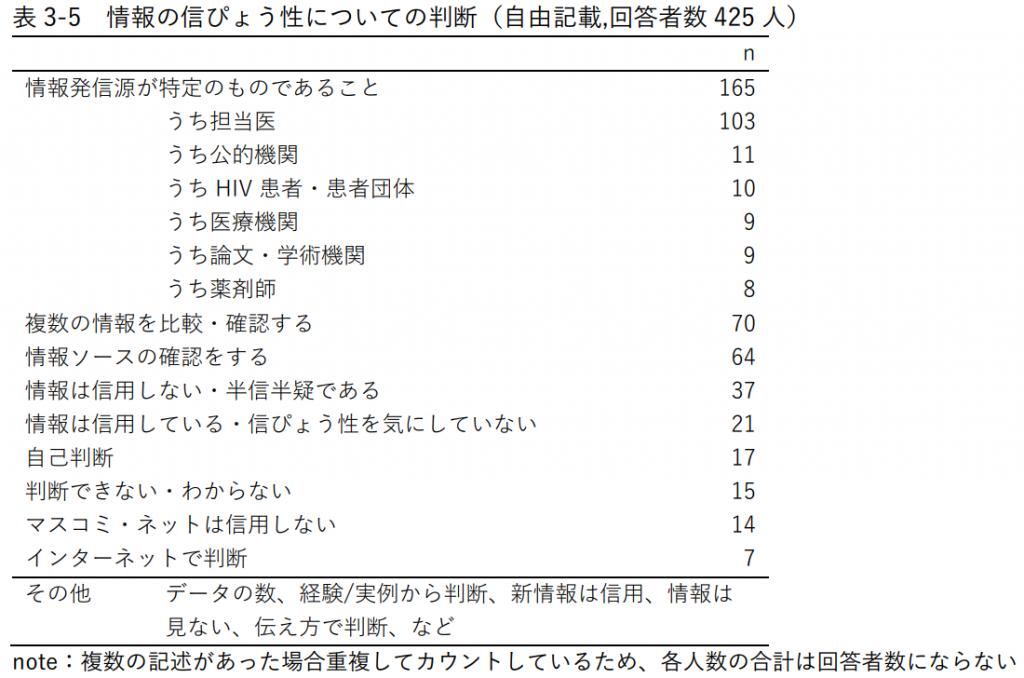表3-5 情報の信ぴょう性についての判断(自由記載,回答者数425人)