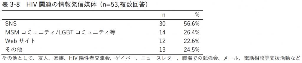 表3-8 HIV関連の情報発信媒体 (n=53,複数回答)