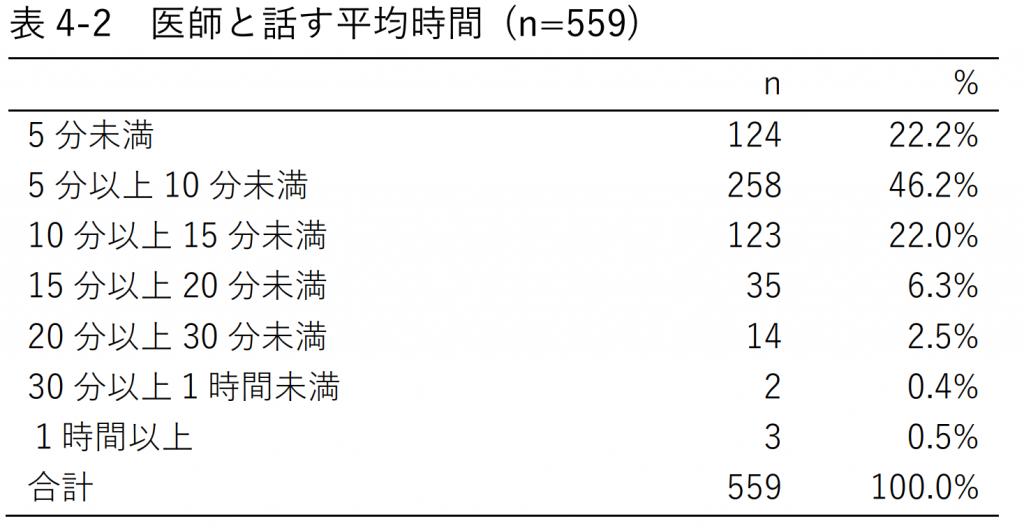 表4-2 医師と話す平均時間 (n=559)