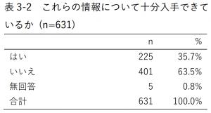 表3-2 これらの情報について十分入手できているか (n=631)