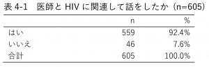 表4-1 医師とHIVに関連して話をしたか (n=605)