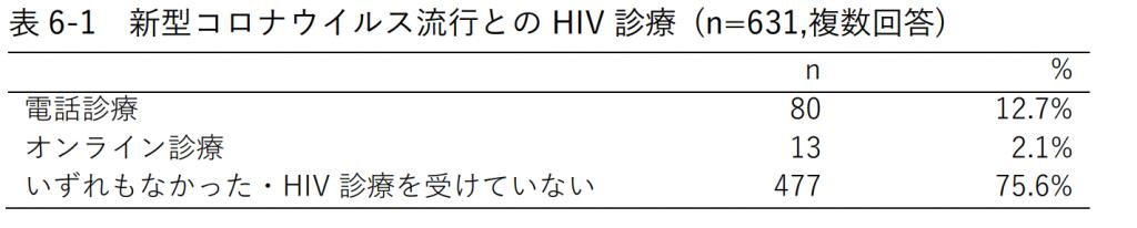 表6-1 新型コロナウイルス流行とのHIV診療 (n=631,複数回答)