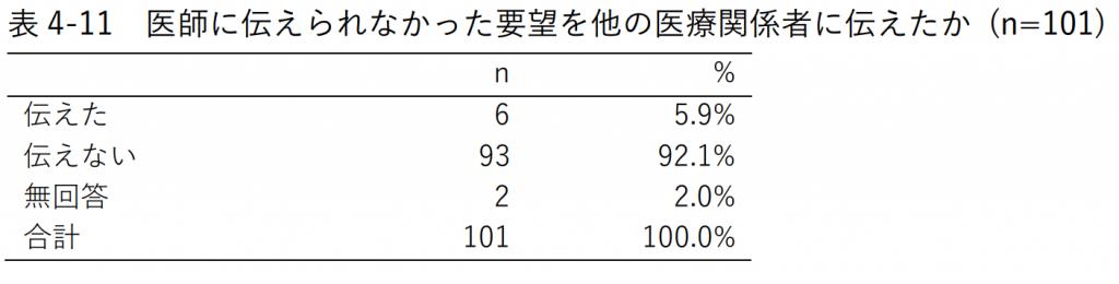表4-11 医師に伝えられなかった要望を他の医療関係者に伝えたか (n=101)