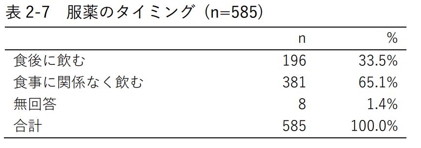 表2-7 服薬のタイミング (n=585)
