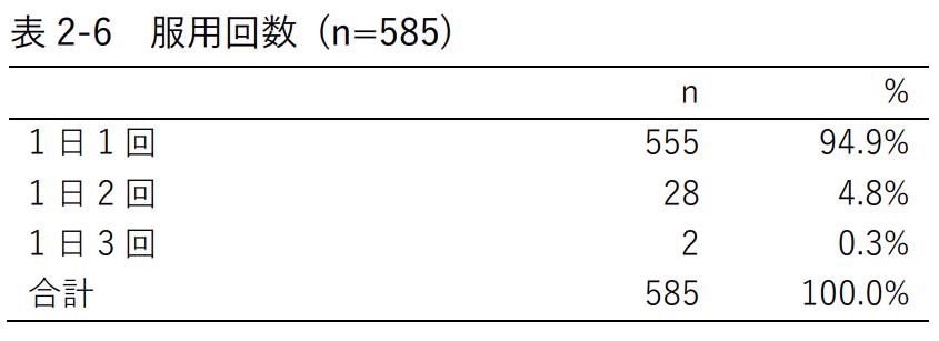表2 6 服用回数 (n=585)