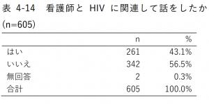 表4-14 看護師とHIVに関連して話をしたか(n=605)