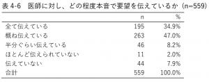 表4-6 医師に対し、どの程度本音で要望を伝えているか (n=559)