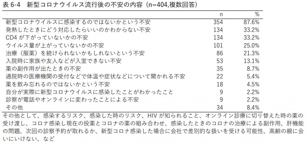 表6-4 新型コロナウイルス流行後の不安の内容 (n=404,複数回答)