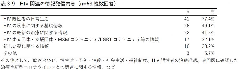 表3-9 HIV関連の情報発信内容 (n=53,複数回答)