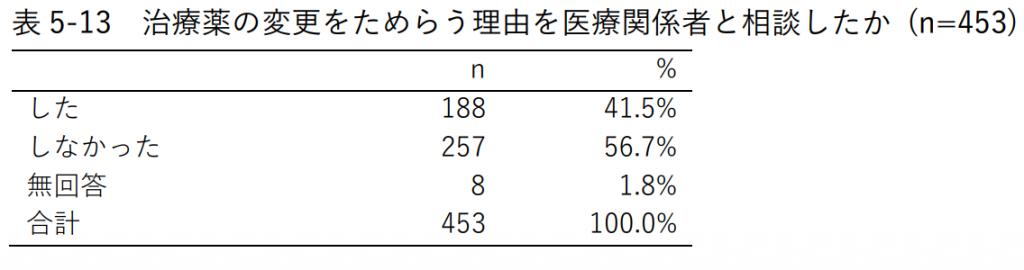 表5-13 治療薬の変更をためらう理由を医療関係者と相談したか (n=453)