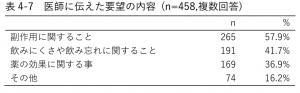 表4-7 医師に伝えた要望の内容 (n=458,複数回答)