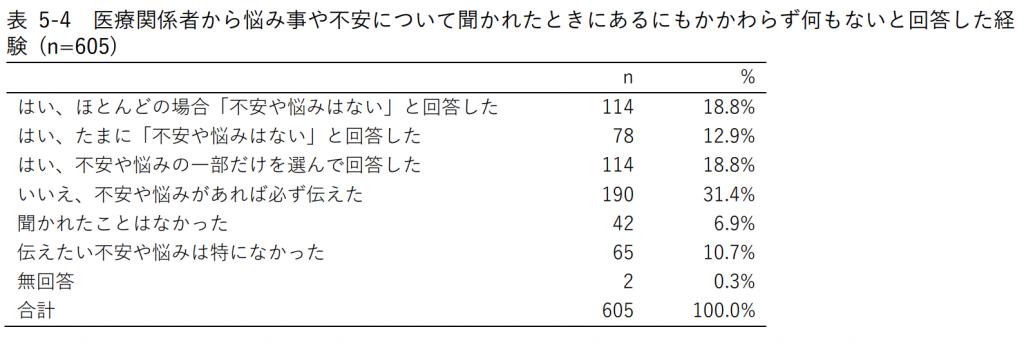表5-4 医療関係者から悩み事や不安について聞かれたときにあるにもかかわらず何もないと回答した経験 (n=605)