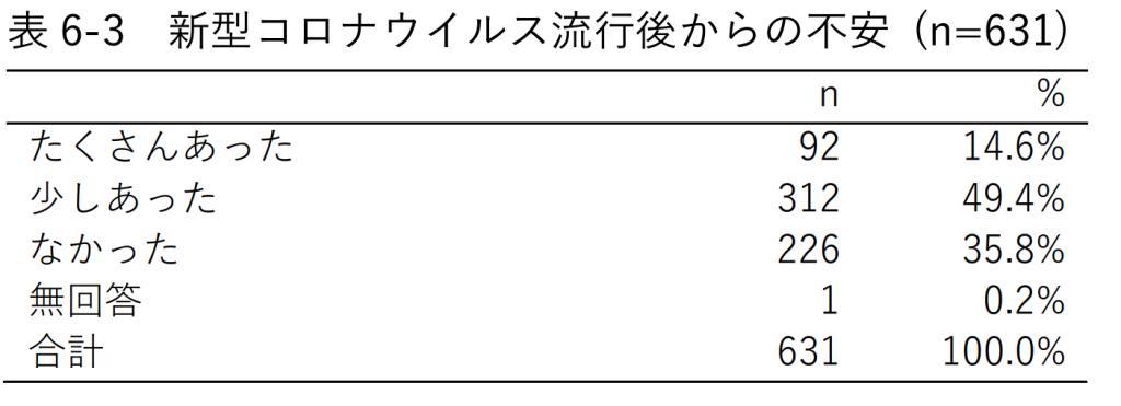 表6-3 新型コロナウイルス流行後からの不安 (n=631)
