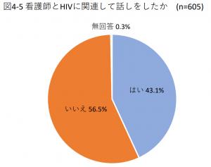 図4-5 看護師とHIVに関連して話しをしたか(n=605)