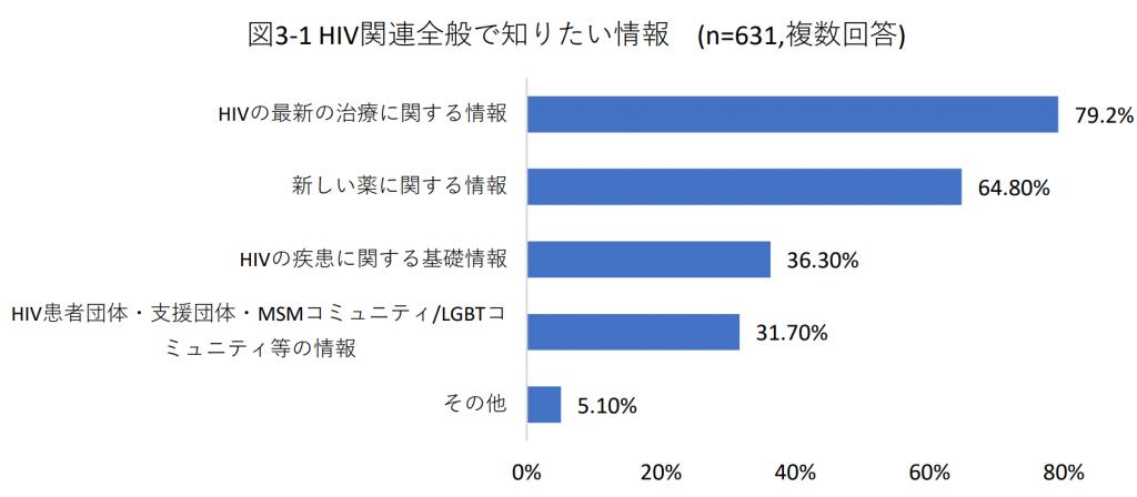 図3-1 HIV関連全般で知りたい情報(n=631,複数回答)