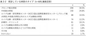 表2-2 受診している病院のタイプ (n=605,複数回答)