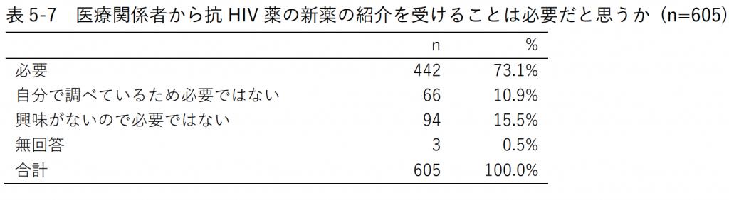 表5-7 医療関係者から抗HIV薬の新薬の紹介を受けることは必要だと思うか (n=605)
