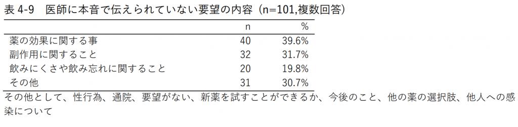 表4-9 医師に本音で伝えられていない要望の内容 (n=101,複数回答)