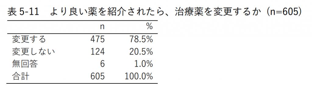 表5-11 より良い薬を紹介されたら、治療薬を変更するか (n=605)