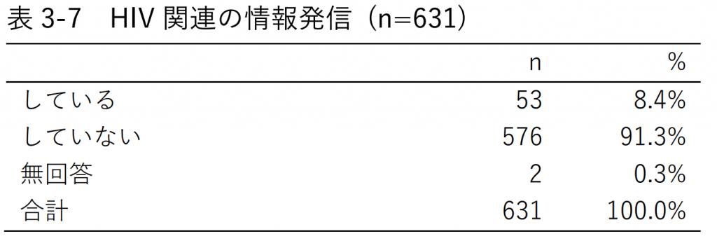 表3-7 HIV関連の情報発信 (n=631)