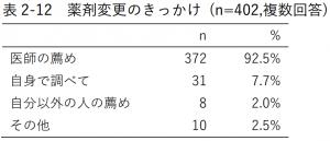 表2-12 薬剤変更のきっかけ (n=402,複数回答)