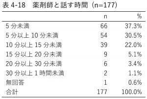 表4-18 薬剤師と話す時間 (n=177)