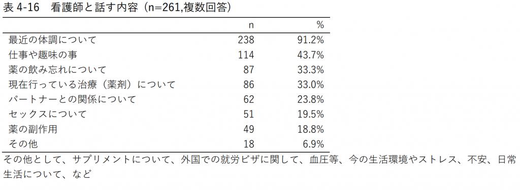 表4-16 看護師と話す内容 (n=261,複数回答)