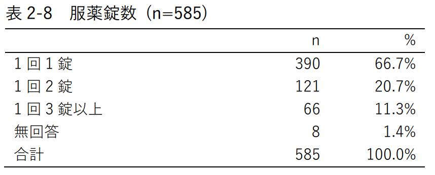 表2-8 服薬錠数 (n=585)