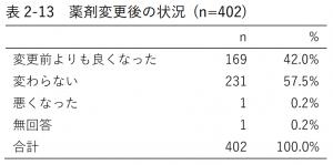表2-13 薬剤変更後の状況 (n=402)