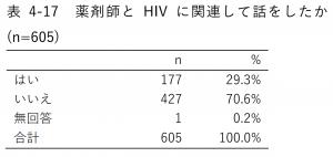 表4-17 薬剤師とHIVに関連して話をしたか (n=605)