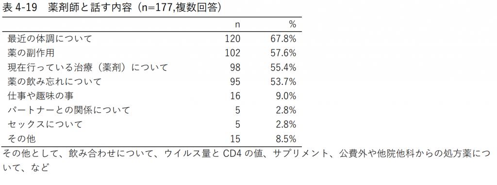 表4-19 薬剤師と話す内容 (n=177,複数回答)