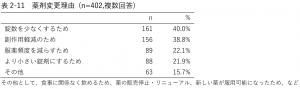 表2-11 薬剤変更理由 (n=402,複数回答)