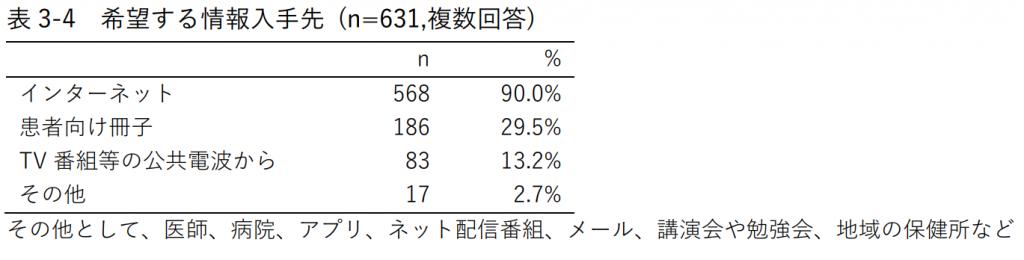 表3-4 希望する情報入手先 (n=631,複数回答)