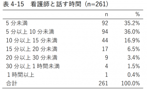 表4-15 看護師と話す時間 (n=261)