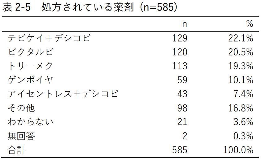 表2-5 処方されている薬剤 (n=585)