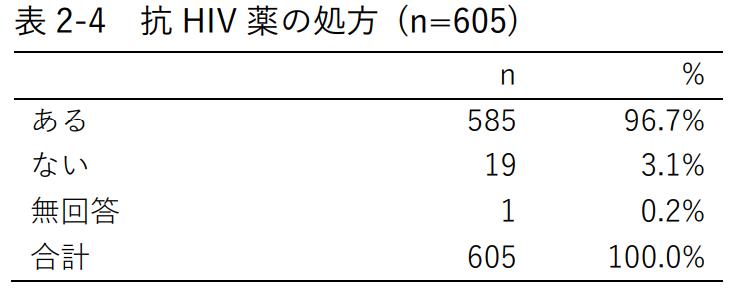 表2-4 抗HIV薬の処方 (n=605)