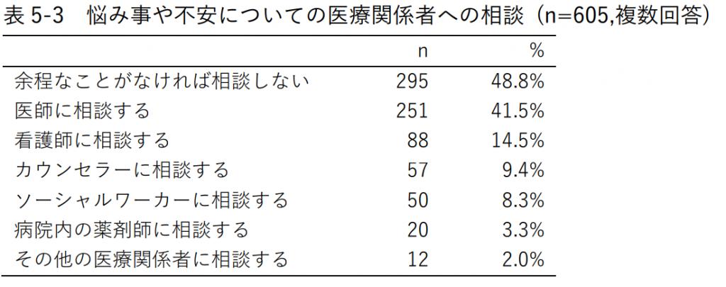 表5-3 悩み事や不安についての医療関係者への相談 (n=605,複数回答)