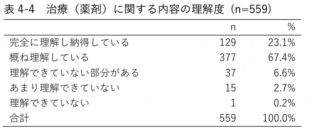 表4-4 治療(薬剤)に関する内容の理解度 (n=559)