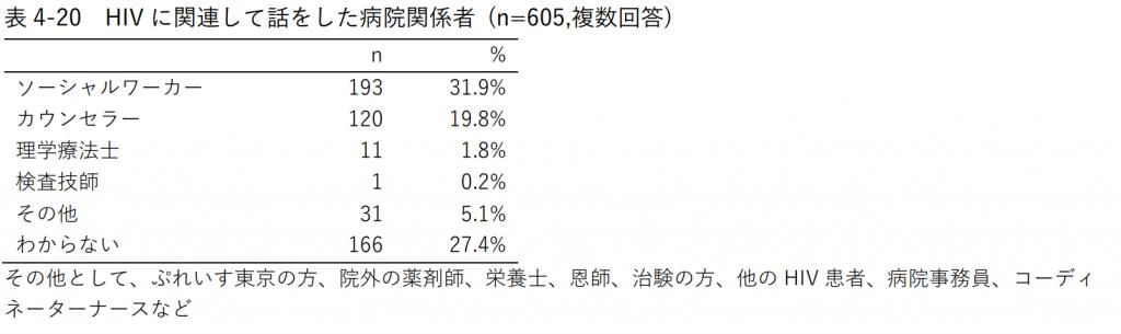 表4-20 HIVに関連して話をした病院関係者 (n=605,複数回答)