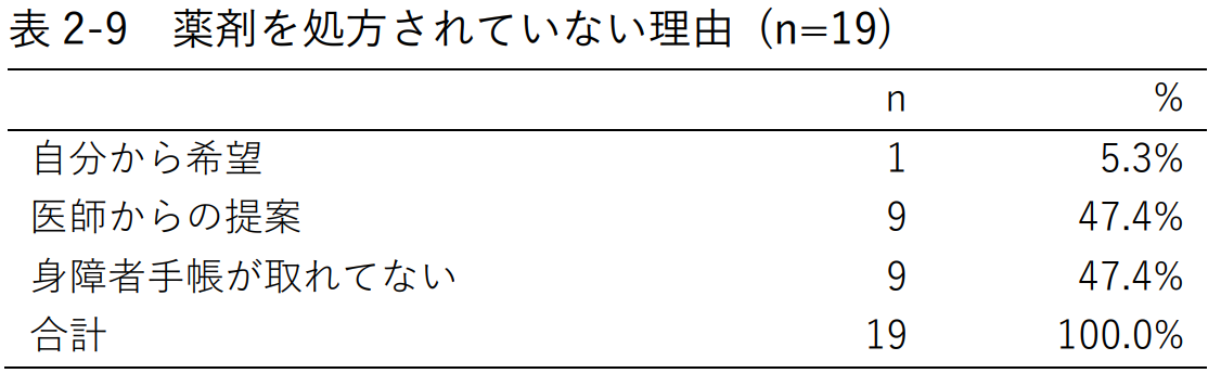 表2-9 薬剤を処方されていない理由 (n=19)