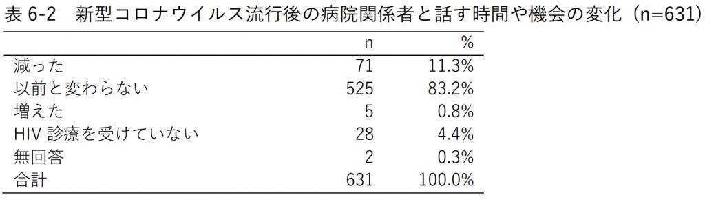 表6-2 新型コロナウイルス流行後の病院関係者と話す時間や機会の変化 (n=631)