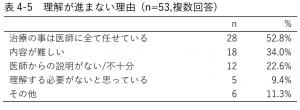 表4-5 理解が進まない理由 (n=53,複数回答)