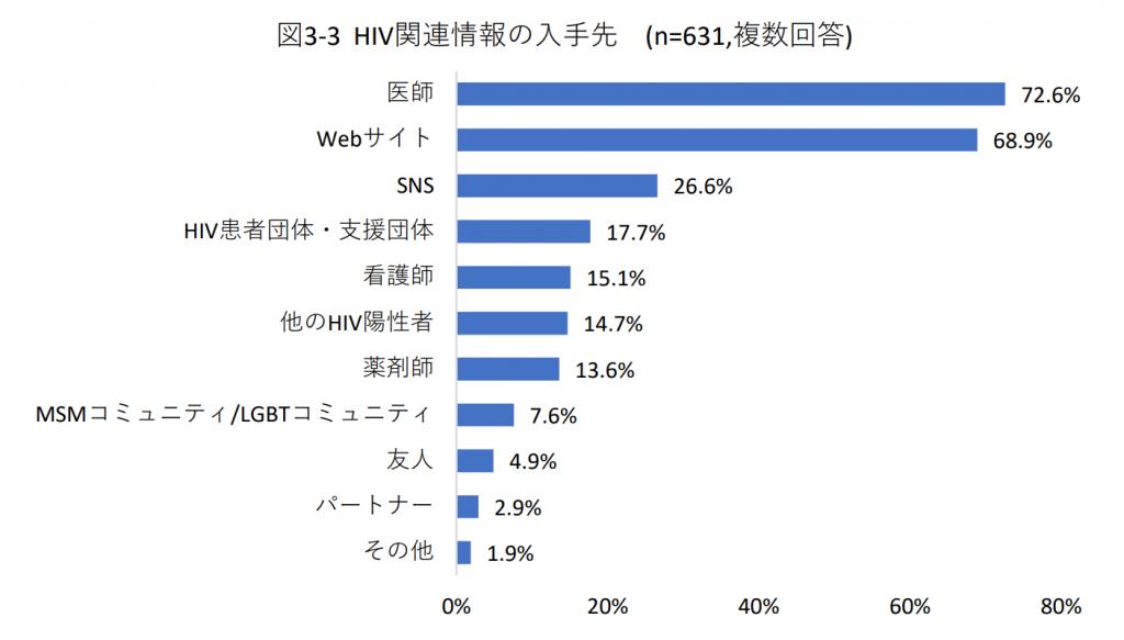 図3-3  HIV関連情報の入手先(n=631,複数回答)