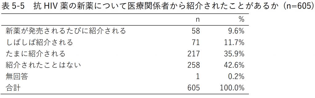 表5-5 抗HIV薬の新薬について医療関係者から紹介されたことがあるか (n=605)