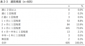 表2-3 通院頻度 (n=605)