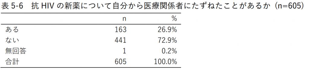 表5-6 抗HIVの新薬について自分から医療関係者にたずねたことがあるか (n=605)