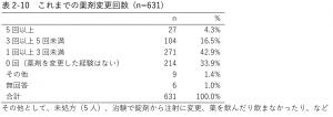 表2-10 これまでの薬剤変更回数 (n=631)