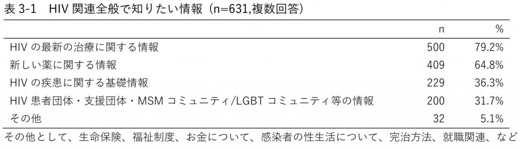 表3-1 HIV関連全般で知りたい情報 (n=631,複数回答)