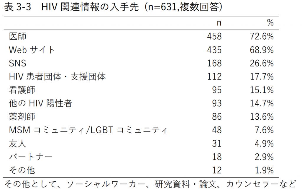 表3-3 HIV関連情報の入手先 (n=631,複数回答)